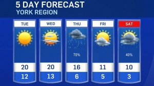 Five-day forecast for CTV Barrie: Oct. 18