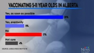 Alberta prepares to vaccinate 5 to 11 year olds
