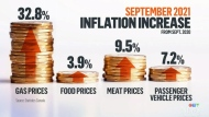 Inflated prices expected to get worse in Alta.