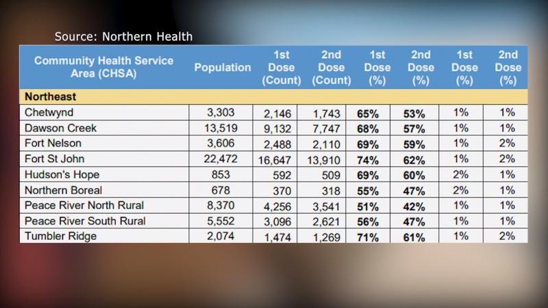 Northern Health vaccine status