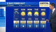 Calgary weather Oct. 22, 2021