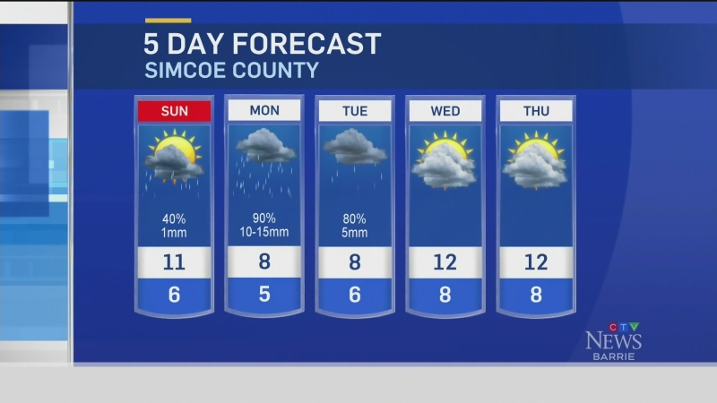 Five-day forecast for CTV Barrie: Oct. 23