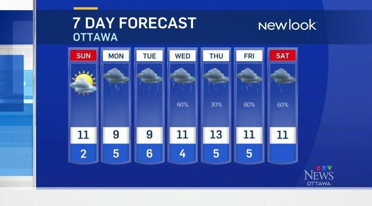 CTV News Ottawa Weather for Saturday
