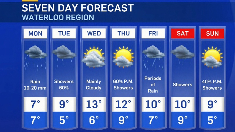 Rain expected to start the work week