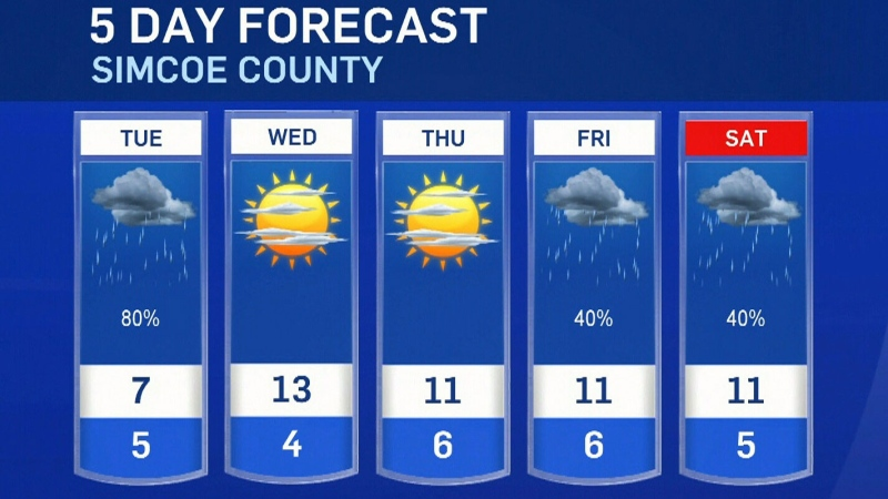 Five-day forecast for CTV Barrie: Oct. 25