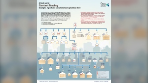 This graphic by Ottawa Public Health illustrates a real-world example of COVID-19 community transmission and contact tracing. (Ottawa Public Health)