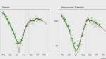 B.C. covid modellers find cases slowly declining