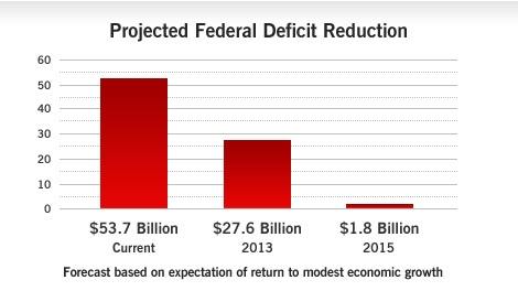 Budget 2010: Deficit Forecasts