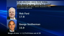 The Nanos Research poll, conducted for CTV, the Globe and Mail and CP24 shows that Ford has the support of nearly 18 per cent of voters, which is almost two percentage points ahead of his nearest rival, former provincial cabinet minister George Smitherman.