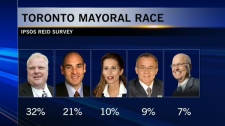 The poll had (from left to right) Coun. Rob Ford at 32%, George Smitherman at 21%, Sarah Thomson at 10%, Coun. Joe Pantalone at 9% and Rocco Rossi at 7%.
