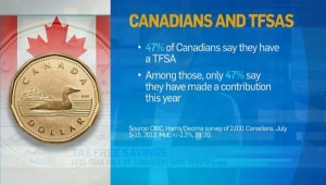 CTV News Channel: Canadians and TFSAs