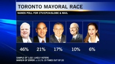 The Nanos Research poll, conducted for CTV, the Globe and Mail, and CP24, found that Ford leads in every region of Toronto as well as every age group, gender, and nearly every political affiliation.