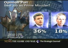 Just 18 per cent of respondents thought the Liberal leader would do the best job as prime minister, compared to 36 per cent for Stephen Harper.