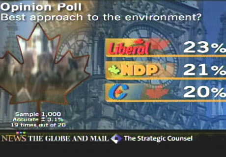 The poll hints that Canadians do not consider the Liberal environmental plan much more effective than that offered by the Conservatives.