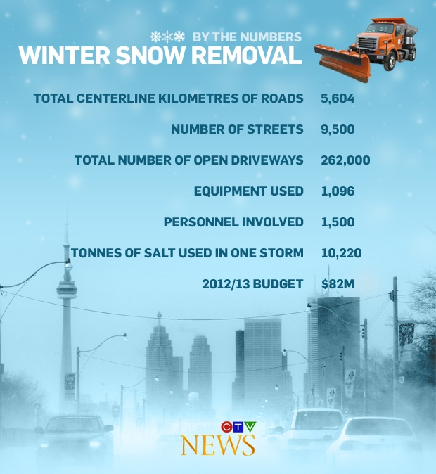 CTV News Toronto   Local Breaking News   Weather, Traffic
