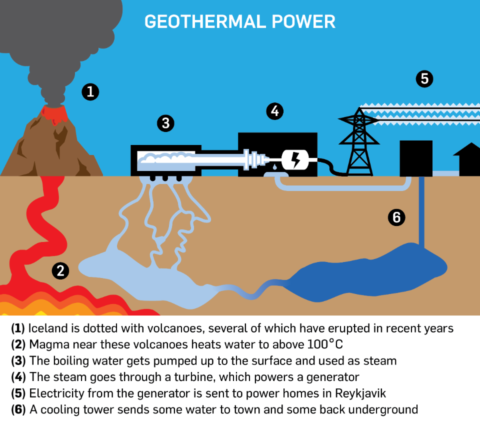 Geothermal power infographic