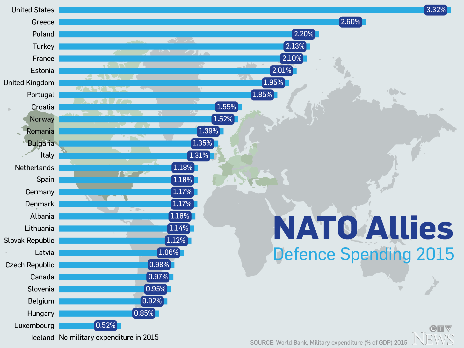 Nato Allies Defence Spending