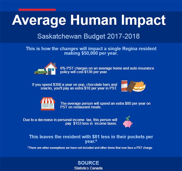 PST increases to six per cent in Saskatchewan budget | CTV News