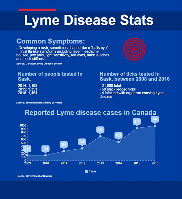 lyme online dating I've had lyme since 2007 and get dating advice or share dating experiences etc hopefully you will all have fun meeting singles and try out this online dating.