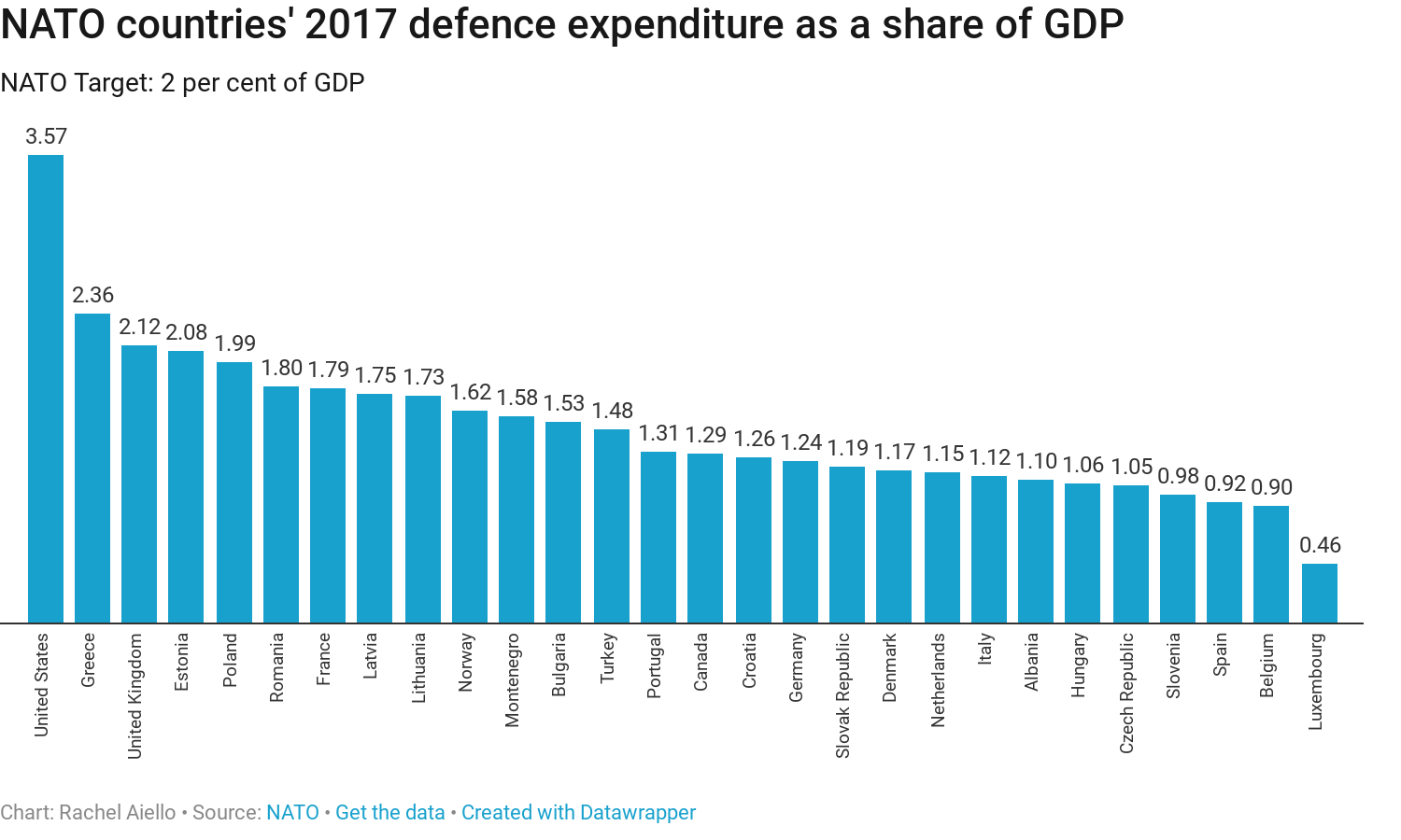 NATO countries' 2017 defence expenditure as share of GDP (Rachel Aiello)